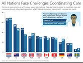 Graph showing 10 countries surveyed  all face challenges coordinating care