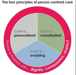 The 4 principles of person-centred care