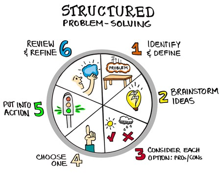 structured problem solving graphic