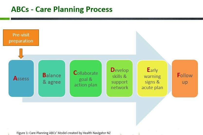 References - Care planning