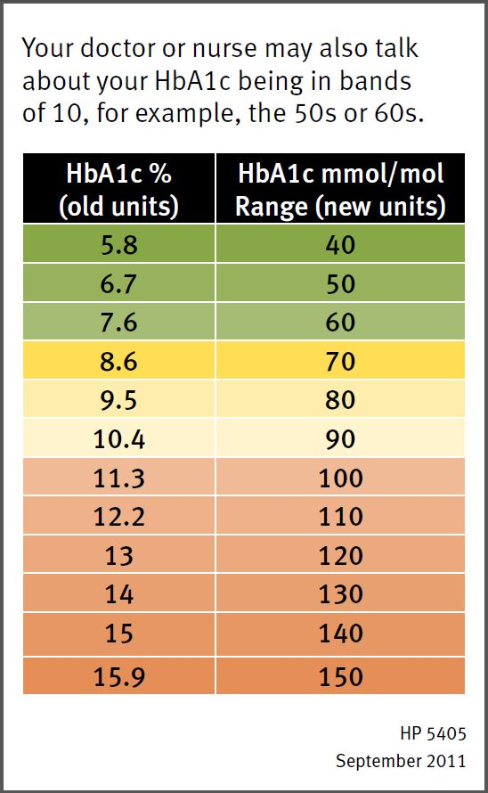 low blood sugar chart