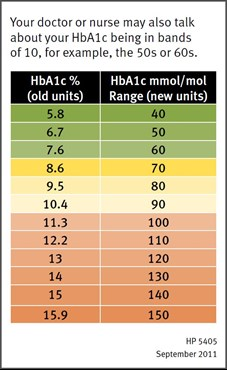 What information does the HbA1c test provide?