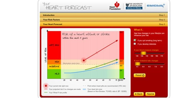 Your Heart Forecast - assess your heart age