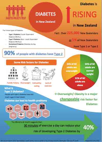 Diabetes poster – infographic