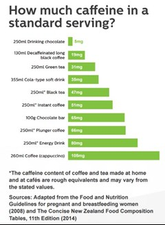 image of how much caffeine is in a standard drink