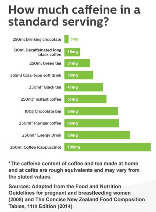 Image showing how much caffeine in a standard serving