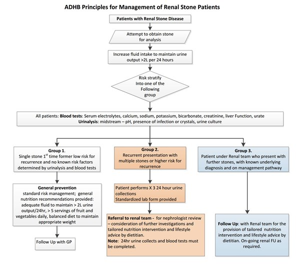 Renal stone flowchart ADHB May 2016
