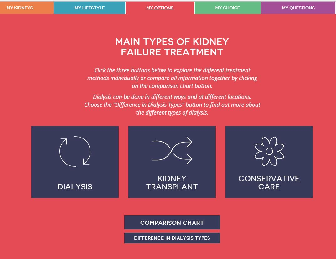 A decision aid for the treatment of kidney disease