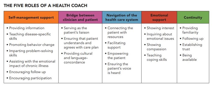 Five roles of a health coach graphic