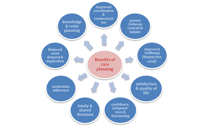 benefits of care planning diagram