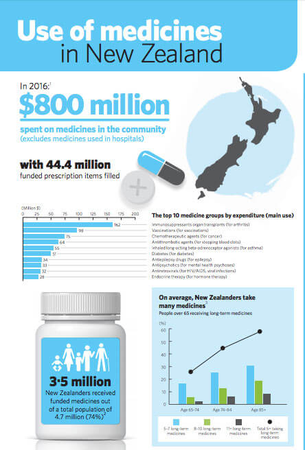 Use of medicines in New Zealand
