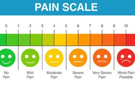 Pain scale 0-10