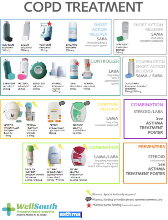 COPD treatment poster