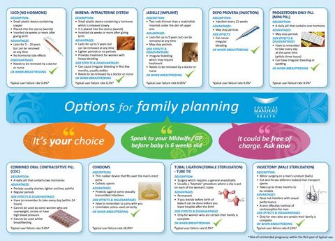 Options for family planning