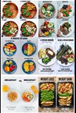 Meal comparisons