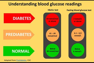 What is the HbA1c test?
