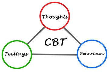 Apps based on cognitive behavioral therapy (CBT)
